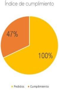 índice de cumplimiento según el DMS