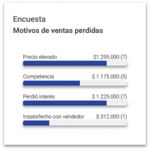 Informe de Motivos de ventas perdidas en Tracker CRM