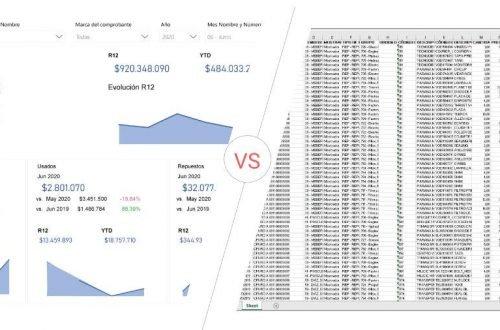 comparación entre los datos de BI y lo de excel