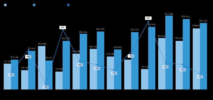 Autologica Business Intelligence | Gráfico de variación