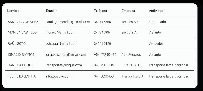 Lista de clientes filtrada por actividad   Tracker CRM