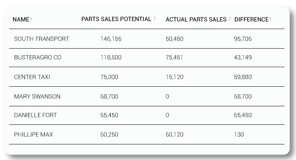 Example of Workshop Sales Potential Report
