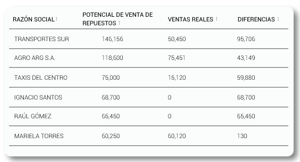 Ejemplo de Informe de potencial de ventas en el taller   Autologica DMS