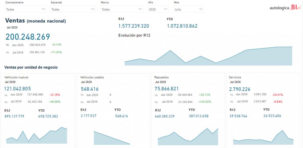 Dashboard de Autologica Business Intelligence, la herramienta de BI de Autologica.